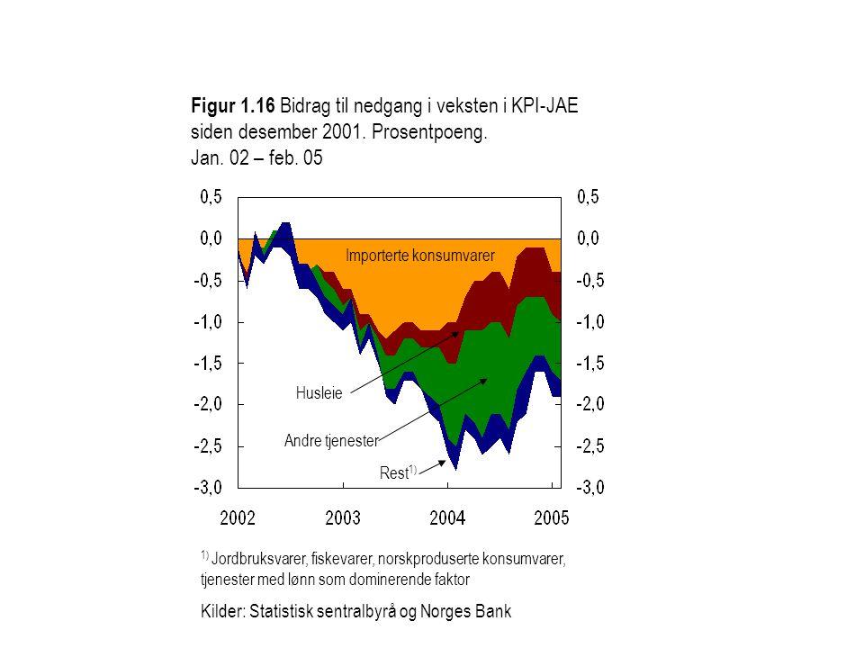 Figur 1.16 Bidrag til nedgang i veksten i KPI-JAE siden desember 2001.