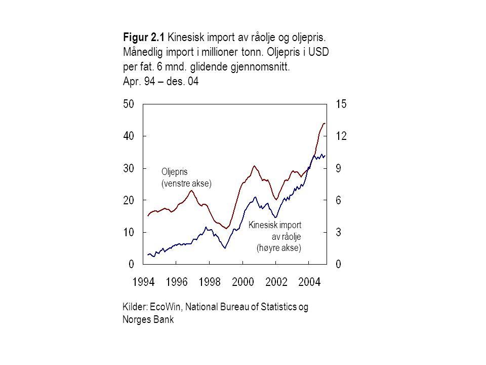 Figur 2.1 Kinesisk import av råolje og oljepris. Månedlig import i millioner tonn.