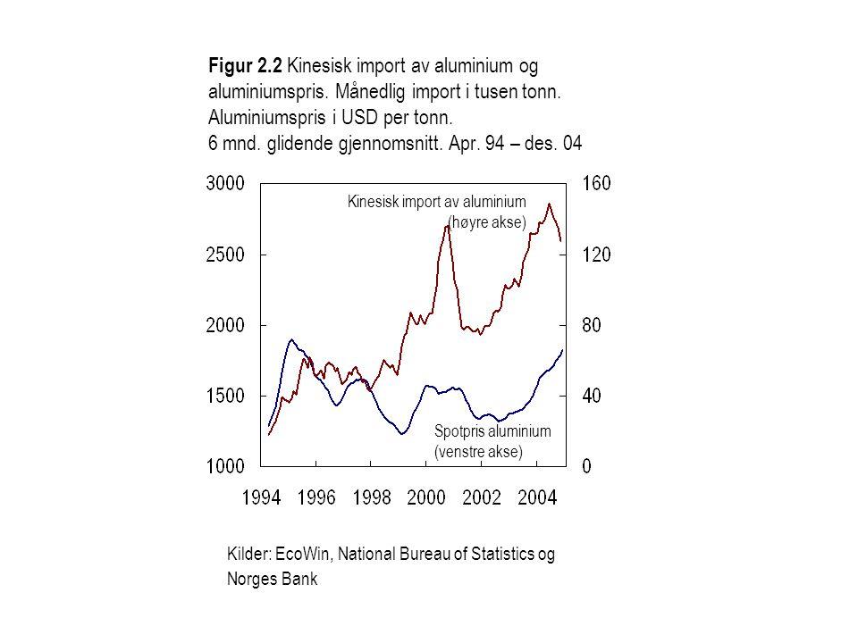 Figur 2.2 Kinesisk import av aluminium og aluminiumspris.