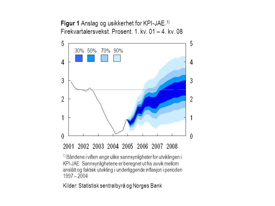 Figur 1 Anslag og usikkerhet for KPI-JAE. 1) Firekvartalersvekst.