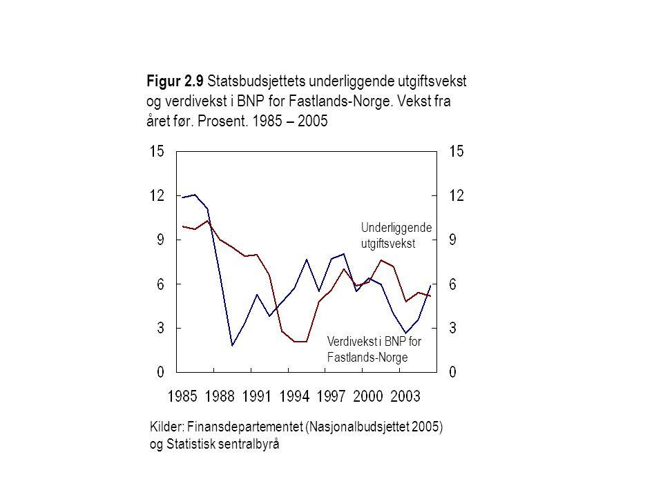 Figur 2.9 Statsbudsjettets underliggende utgiftsvekst og verdivekst i BNP for Fastlands-Norge. Vekst fra året før. Prosent. 1985 – 2005 Kilder: Finans