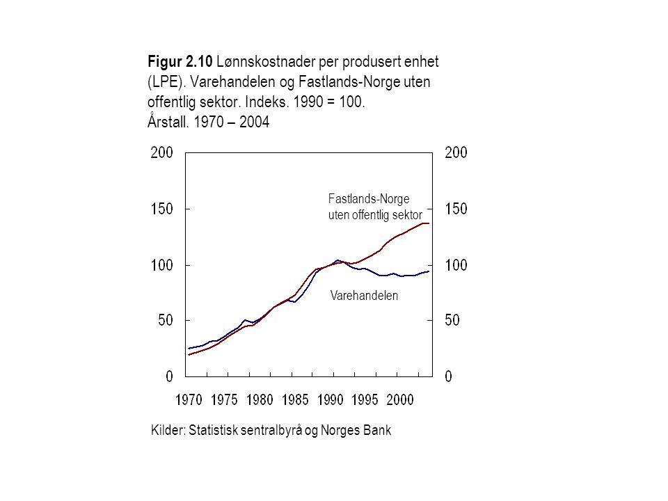 Figur 2.10 Lønnskostnader per produsert enhet (LPE).