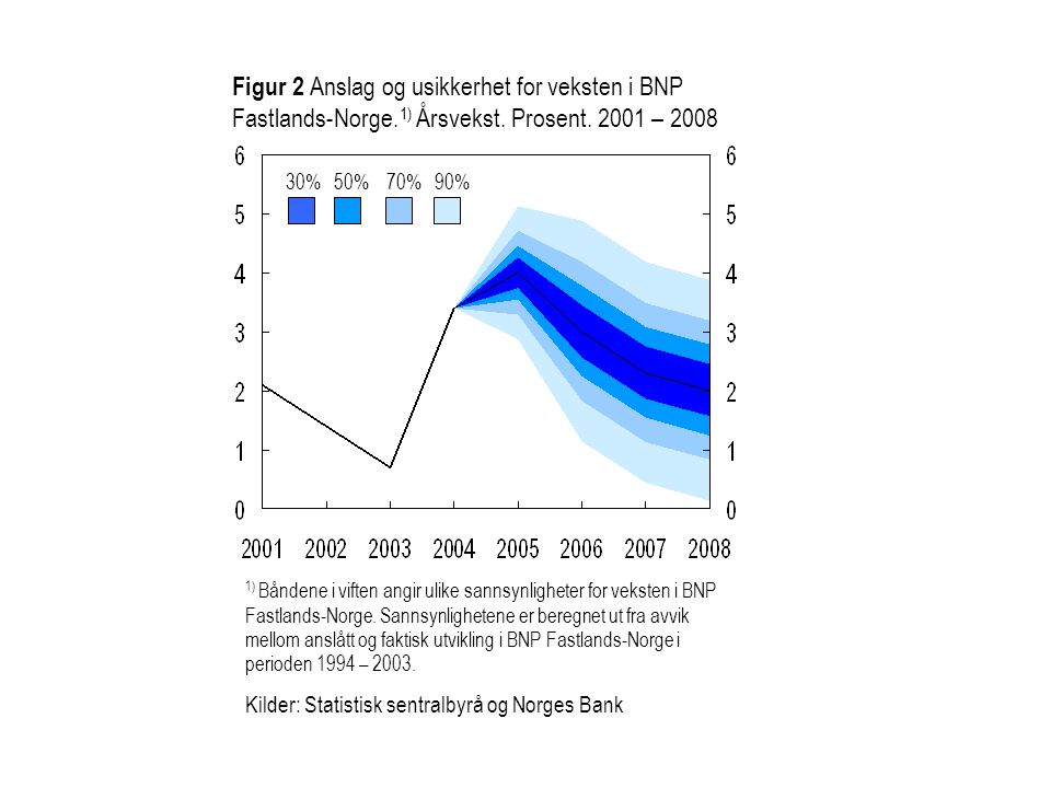 30%50%70%90% Figur 2 Anslag og usikkerhet for veksten i BNP Fastlands-Norge.