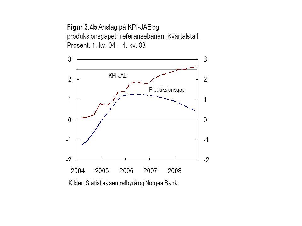 Figur 3.4b Anslag på KPI-JAE og produksjonsgapet i referansebanen.
