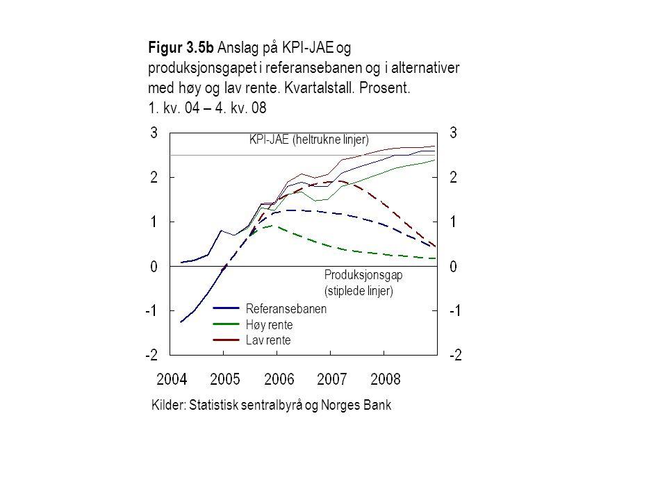 Figur 3.5b Anslag på KPI-JAE og produksjonsgapet i referansebanen og i alternativer med høy og lav rente.