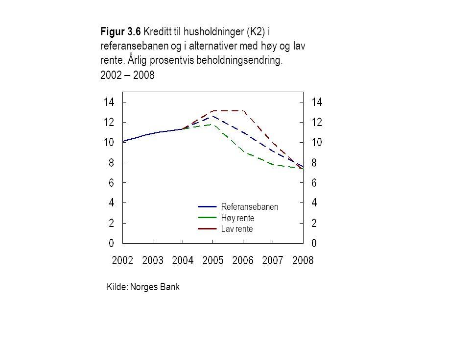 Figur 3.6 Kreditt til husholdninger (K2) i referansebanen og i alternativer med høy og lav rente.