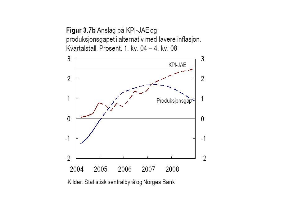 Figur 3.7b Anslag på KPI-JAE og produksjonsgapet i alternativ med lavere inflasjon.