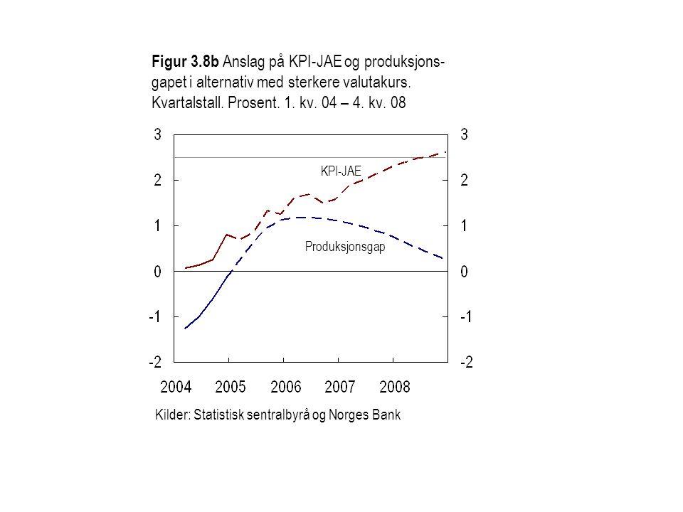 Figur 3.8b Anslag på KPI-JAE og produksjons- gapet i alternativ med sterkere valutakurs.