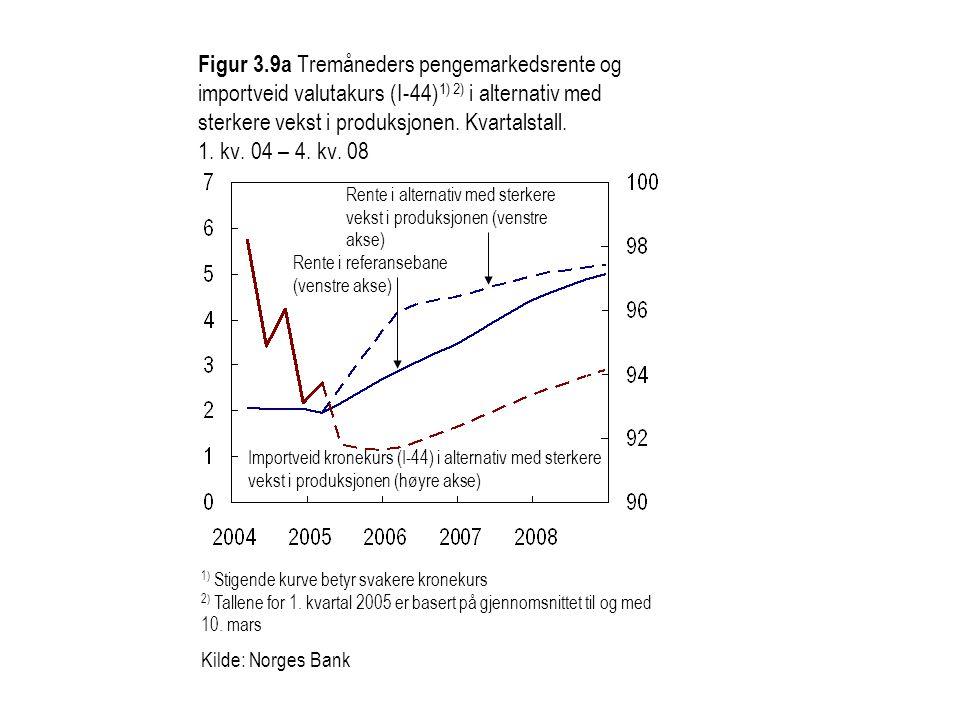 Importveid kronekurs (I-44) i alternativ med sterkere vekst i produksjonen (høyre akse) Figur 3.9a Tremåneders pengemarkedsrente og importveid valutakurs (I-44) 1) 2) i alternativ med sterkere vekst i produksjonen.