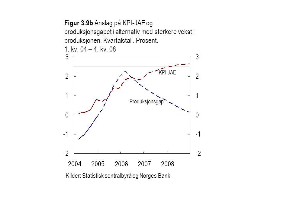 Figur 3.9b Anslag på KPI-JAE og produksjonsgapet i alternativ med sterkere vekst i produksjonen.