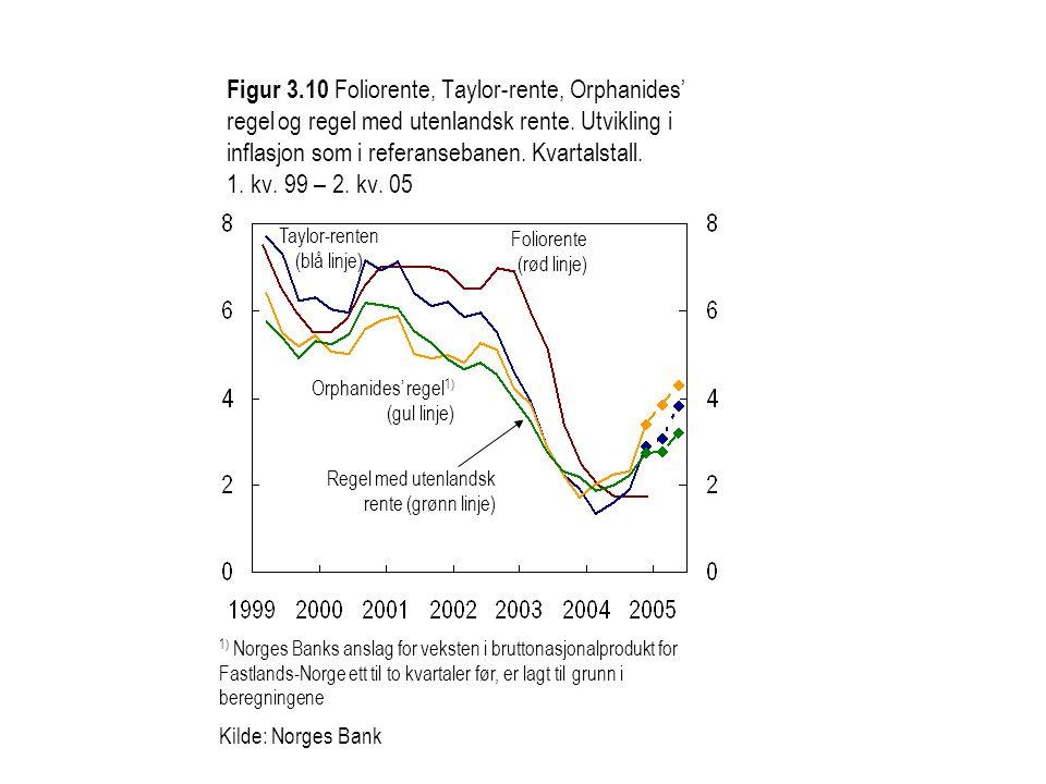 Taylor-renten (blå linje) Foliorente (rød linje) Figur 3.10 Foliorente, Taylor-rente, Orphanides' regel og regel med utenlandsk rente.