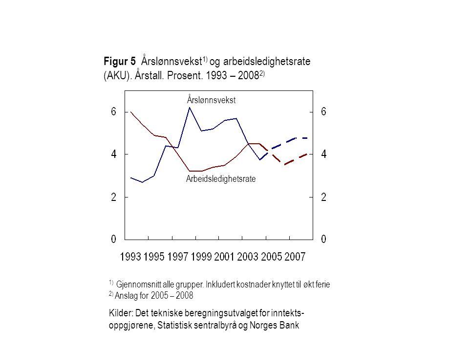 Figur 5 Årslønnsvekst 1) og arbeidsledighetsrate (AKU).