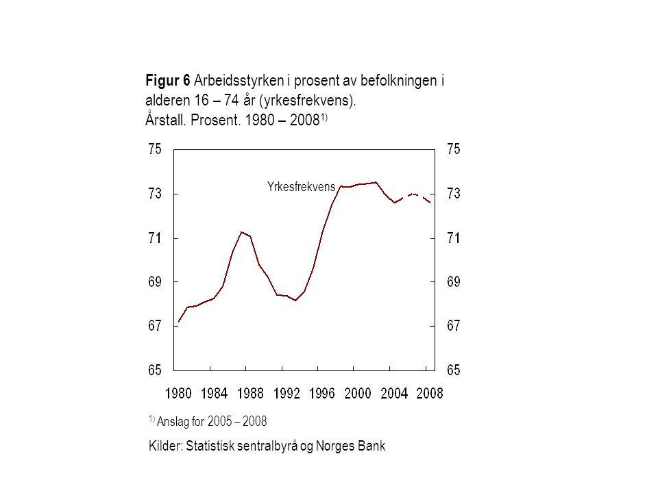 Figur 6 Arbeidsstyrken i prosent av befolkningen i alderen 16 – 74 år (yrkesfrekvens).