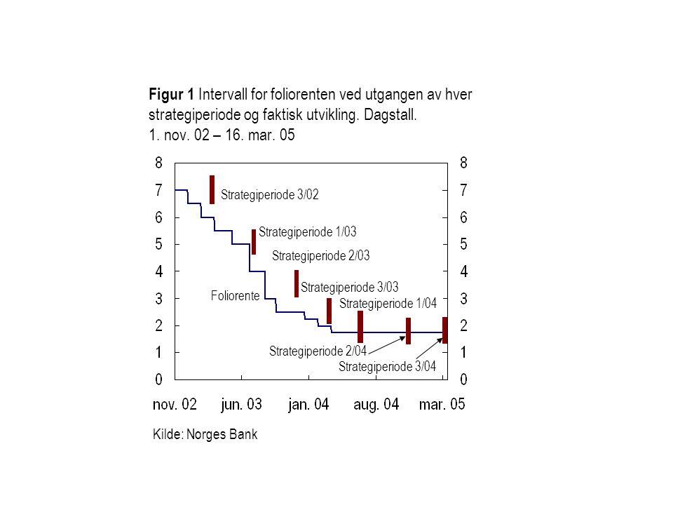 Kilde: Norges Bank Figur 1 Intervall for foliorenten ved utgangen av hver strategiperiode og faktisk utvikling.