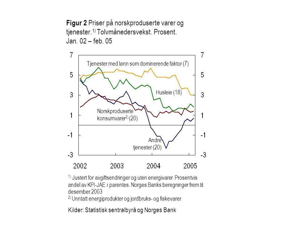Figur 2 Priser på norskproduserte varer og tjenester.