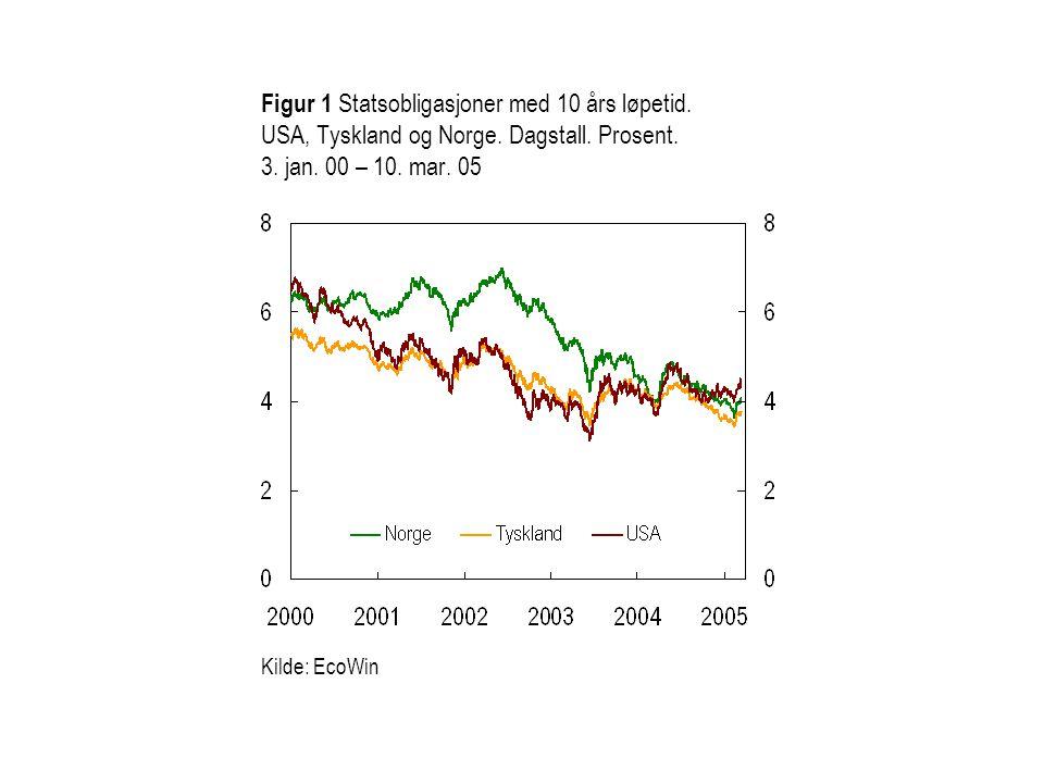 Figur 1 Statsobligasjoner med 10 års løpetid. USA, Tyskland og Norge.