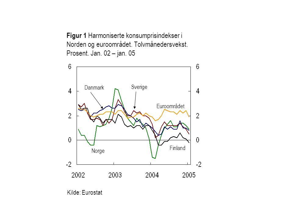 Figur 1 Harmoniserte konsumprisindekser i Norden og euroområdet.