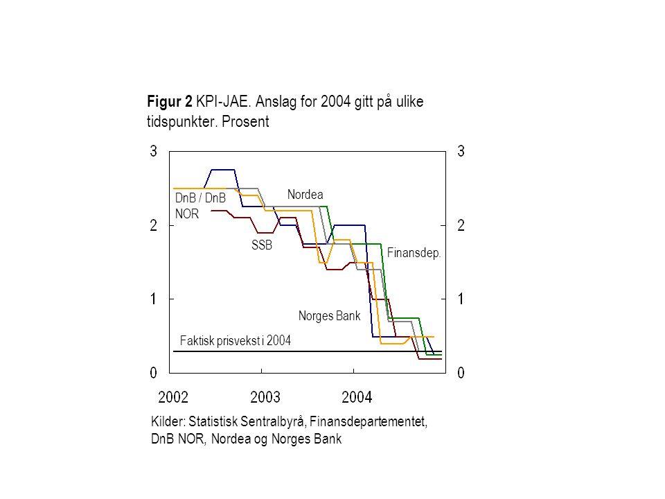 Figur 2 KPI-JAE. Anslag for 2004 gitt på ulike tidspunkter.