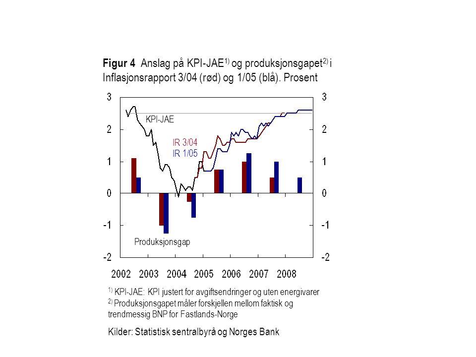Figur 4 Anslag på KPI-JAE 1) og produksjonsgapet 2) i Inflasjonsrapport 3/04 (rød) og 1/05 (blå).