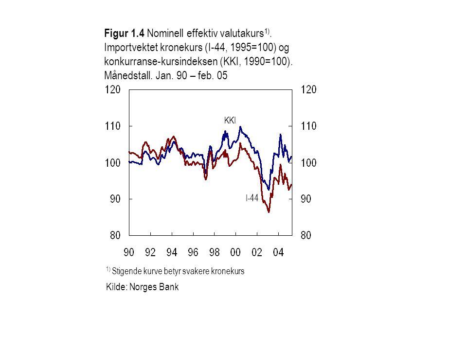 1) Stigende kurve betyr svakere kronekurs Kilde: Norges Bank Figur 1.4 Nominell effektiv valutakurs 1). Importvektet kronekurs (I-44, 1995=100) og kon
