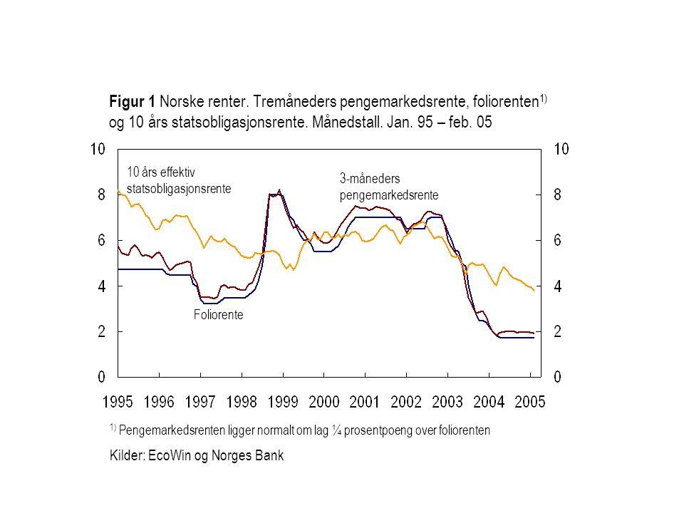 1) Pengemarkedsrenten ligger normalt om lag ¼ prosentpoeng over foliorenten Kilder: EcoWin og Norges Bank Foliorente 3-måneders pengemarkedsrente Figur 1 Norske renter.