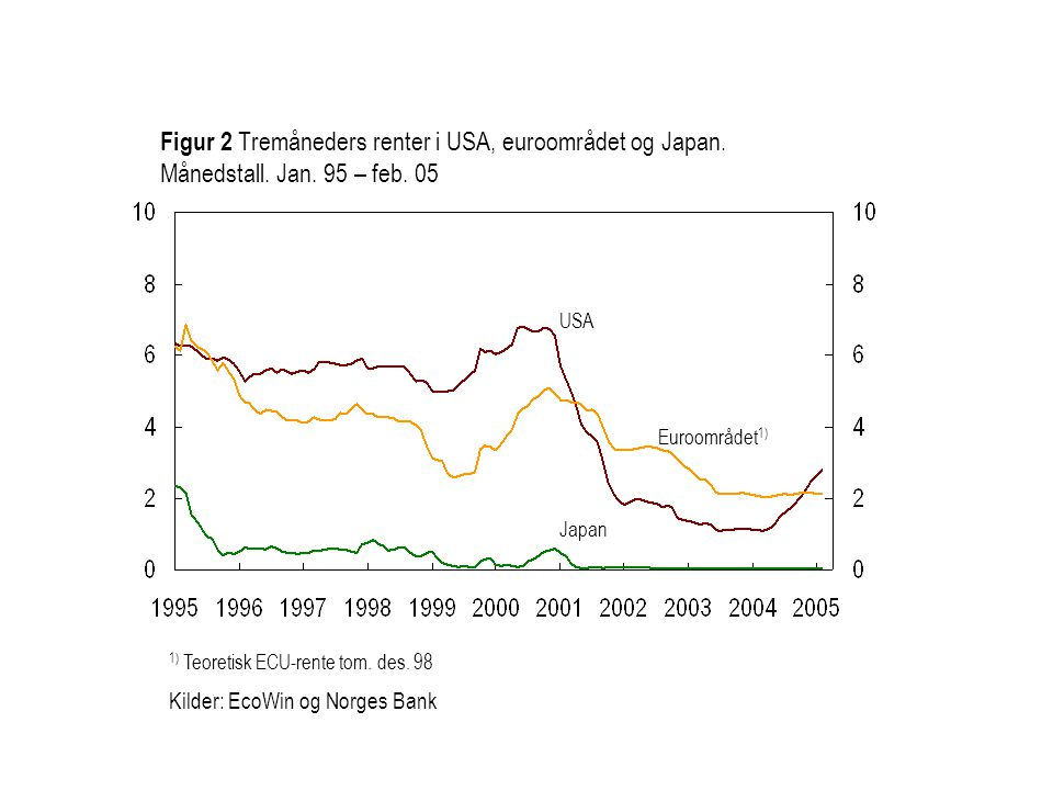 Euroområdet 1) USA Japan Figur 2 Tremåneders renter i USA, euroområdet og Japan.