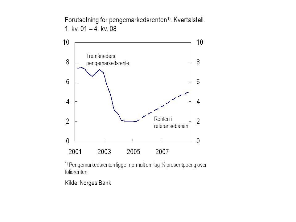 1) Pengemarkedsrenten ligger normalt om lag ¼ prosentpoeng over foliorenten Kilde: Norges Bank Tremåneders pengemarkedsrente Renten i referansebanen Forutsetning for pengemarkedsrenten 1).