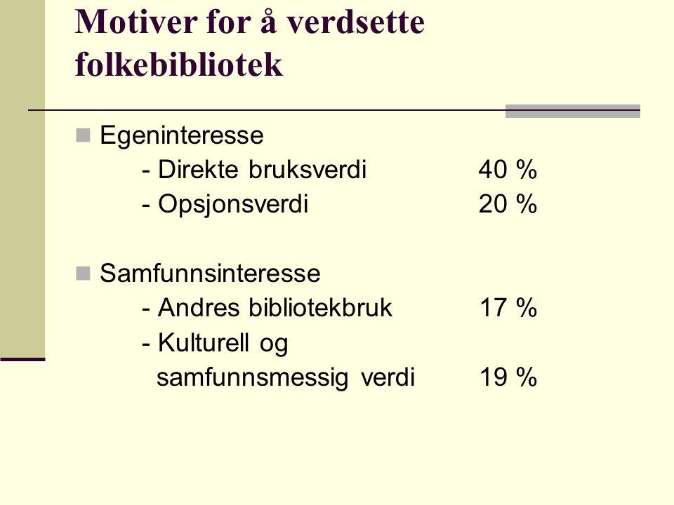 Motiver for å verdsette folkebibliotek Egeninteresse - Direkte bruksverdi40 % - Opsjonsverdi20 % Samfunnsinteresse - Andres bibliotekbruk 17 % - Kulturell og samfunnsmessig verdi 19 %