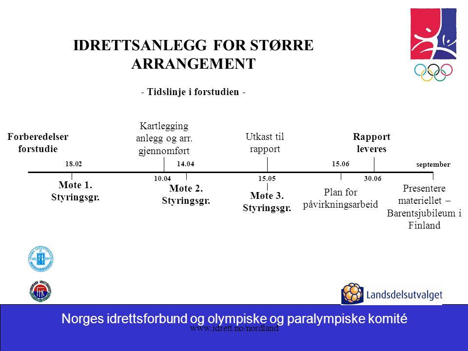 Norges idrettsforbund og olympiske og paralympiske komité www.idrett.no/nordland Forberedelser forstudie Møte 1. Styringsgr. 18.02 Presentere materiel