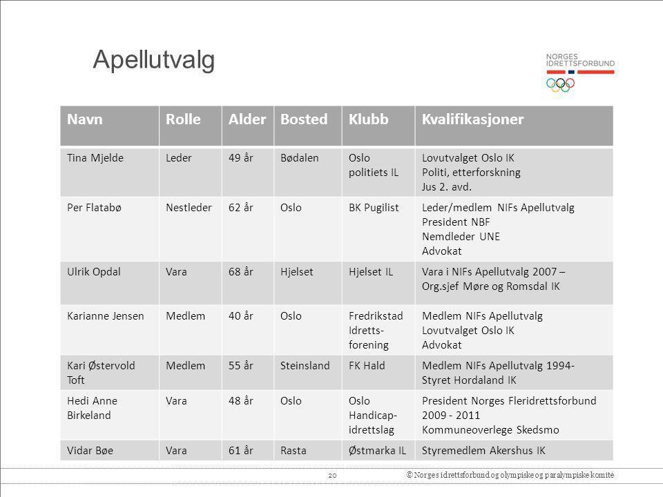 20© Norges idrettsforbund og olympiske og paralympiske komité Apellutvalg NavnRolleAlderBostedKlubbKvalifikasjoner Tina MjeldeLeder49 årBødalenOslo po