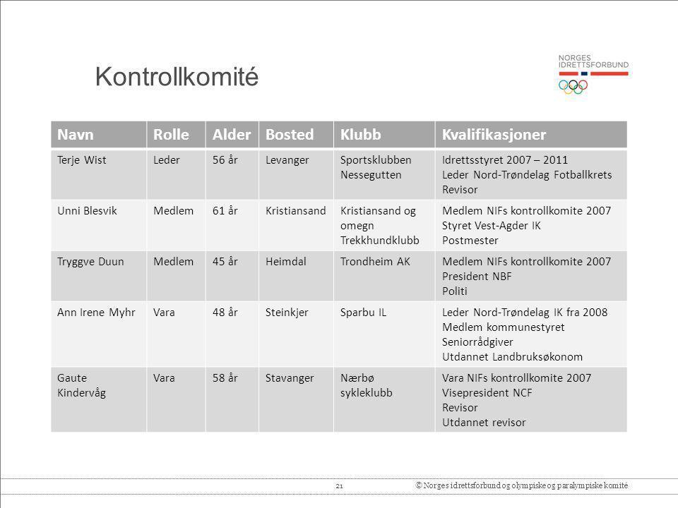 21© Norges idrettsforbund og olympiske og paralympiske komité Kontrollkomité NavnRolleAlderBostedKlubbKvalifikasjoner Terje WistLeder56 årLevangerSpor