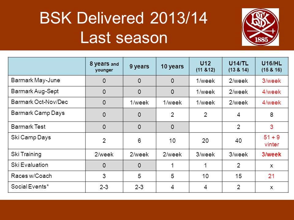 BSK Delivered 2013/14 Last season 8 years and younger 9 years10 years U12 (11 &12) U14/TL (13 & 14) U16/HL (15 & 16) Barmark May-June 0001/week2/week3/week Barmark Aug-Sept 0001/week2/week4/week Barmark Oct-Nov/Dec 01/week 2/week4/week Barmark Camp Days 002248 Barmark Test 00023 Ski Camp Days 26102040 51 + 9 vinter Ski Training 2/week 3/week Ski Evaluation 00112x Races w/Coach 355101521 Social Events* 2-3 442x
