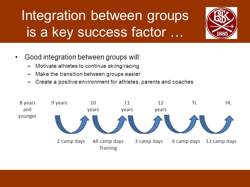 Integration between groups is a key success factor … 8 years and younger 9 years10 years 11 years 12 years TLHL All camp days Training 3 camp days6 ca