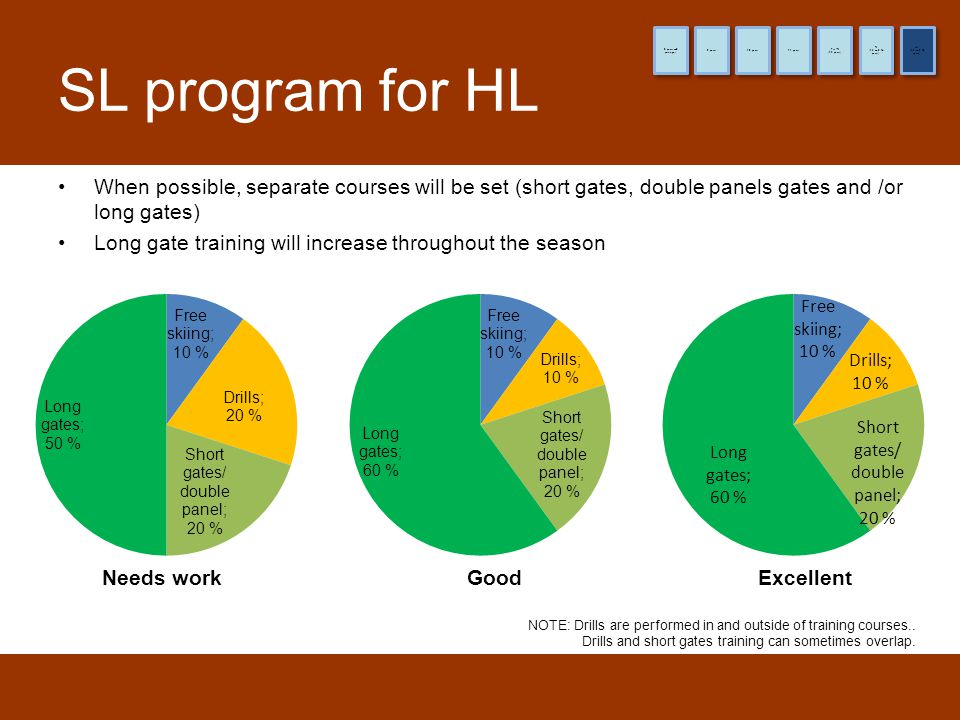 SL program for HL Needs workGoodExcellent When possible, separate courses will be set (short gates, double panels gates and /or long gates) Long gate training will increase throughout the season NOTE: Drills are performed in and outside of training courses..