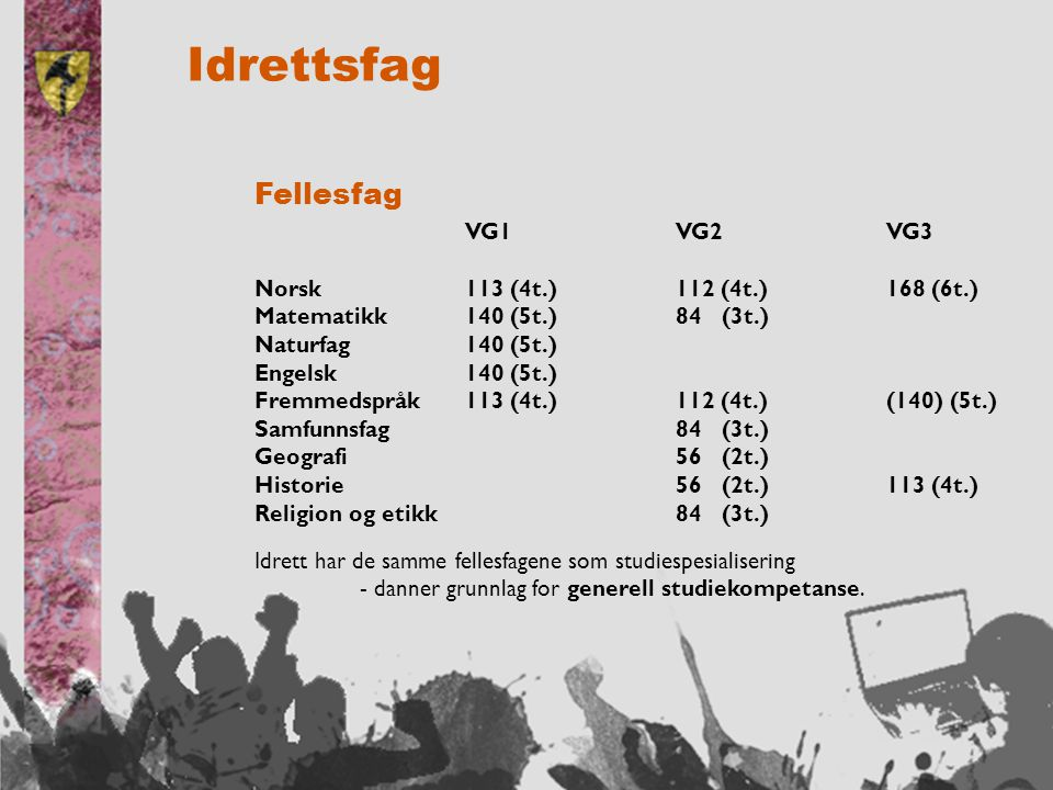 Idrettsfag Fellesfag VG1 VG2 VG3 Norsk113 (4t.)112 (4t.)168 (6t.) Matematikk140 (5t.)84 (3t.) Naturfag140 (5t.) Engelsk140 (5t.) Fremmedspråk113 (4t.)112 (4t.)(140) (5t.) Samfunnsfag84 (3t.) Geografi56 (2t.) Historie56 (2t.)113 (4t.) Religion og etikk84 (3t.) Idrett har de samme fellesfagene som studiespesialisering - danner grunnlag for generell studiekompetanse.