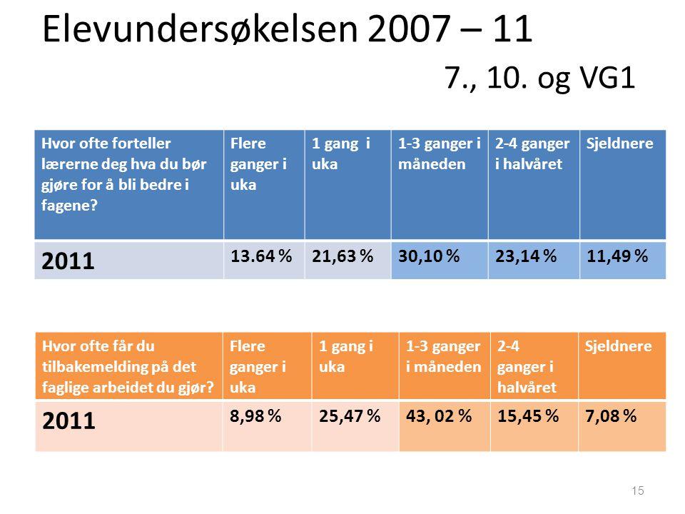 Elevundersøkelsen 2007 – 11 7., 10. og VG1 Hvor ofte forteller lærerne deg hva du bør gjøre for å bli bedre i fagene? Flere ganger i uka 1 gang i uka