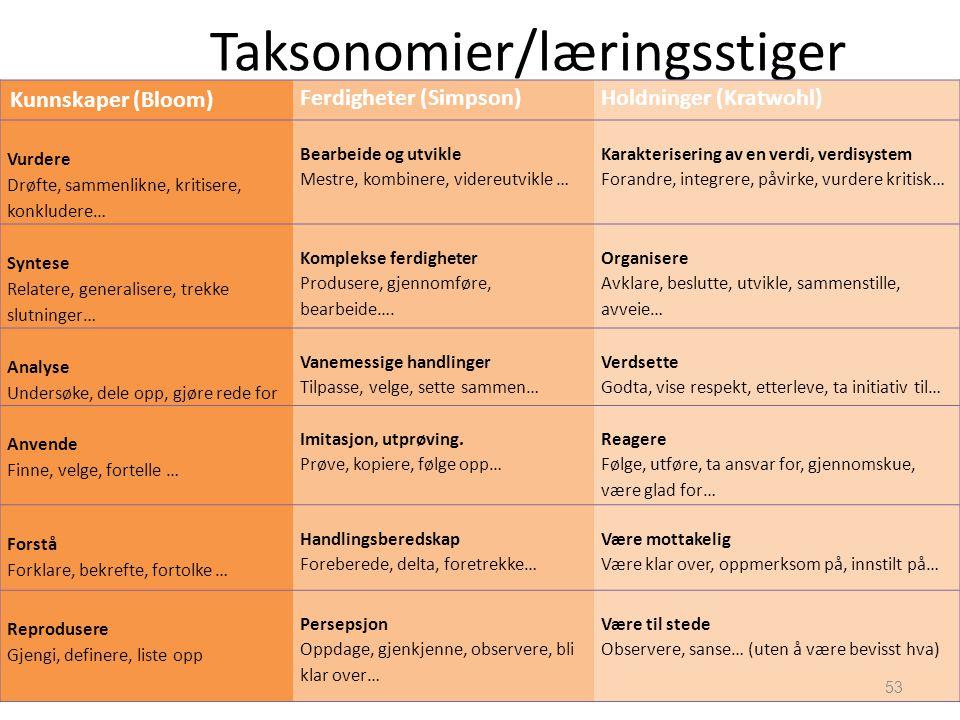 Taksonomier/læringsstiger Kunnskaper (Bloom) Ferdigheter (Simpson)Holdninger (Kratwohl) Vurdere Drøfte, sammenlikne, kritisere, konkludere… Bearbeide
