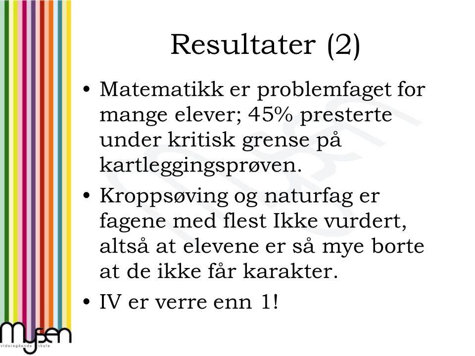 Resultater (2) Matematikk er problemfaget for mange elever; 45% presterte under kritisk grense på kartleggingsprøven. Kroppsøving og naturfag er fagen
