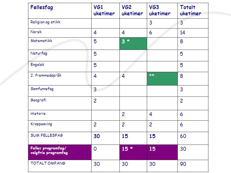 Språk, samfunnsfag og økonomi (to fag fra programområdet som går over to år) VG3Markeds -føring og ledelse 2 Økonomi og ledelse 2 Matematikk S2 VG2Markeds -føring og ledelse 1 Økonomi- styring IKT 1Matematikk S1