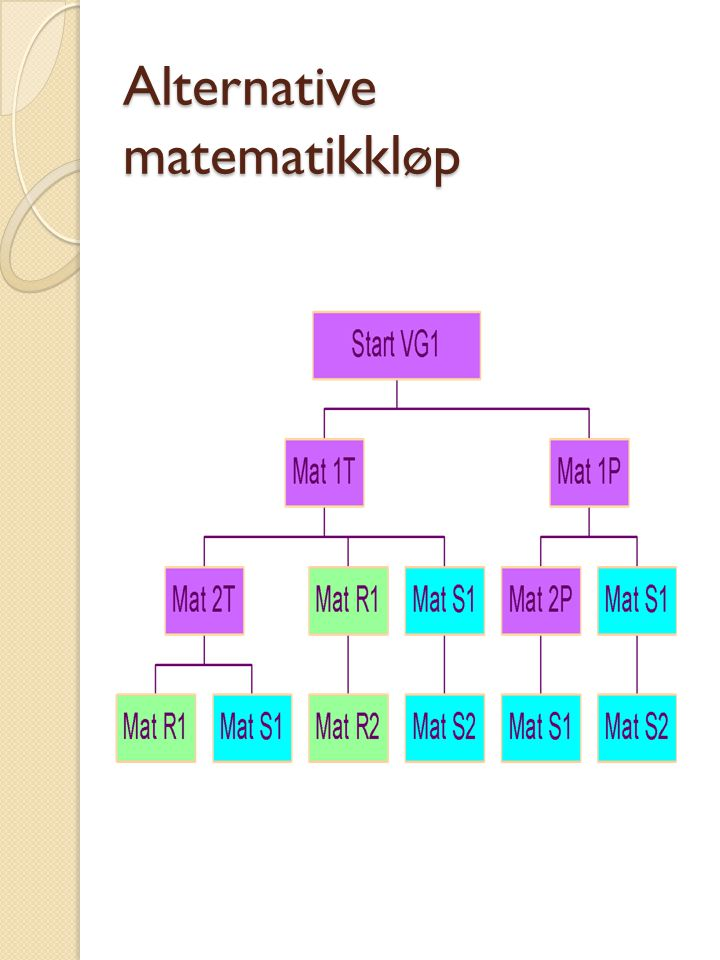 Alternative matematikkløp