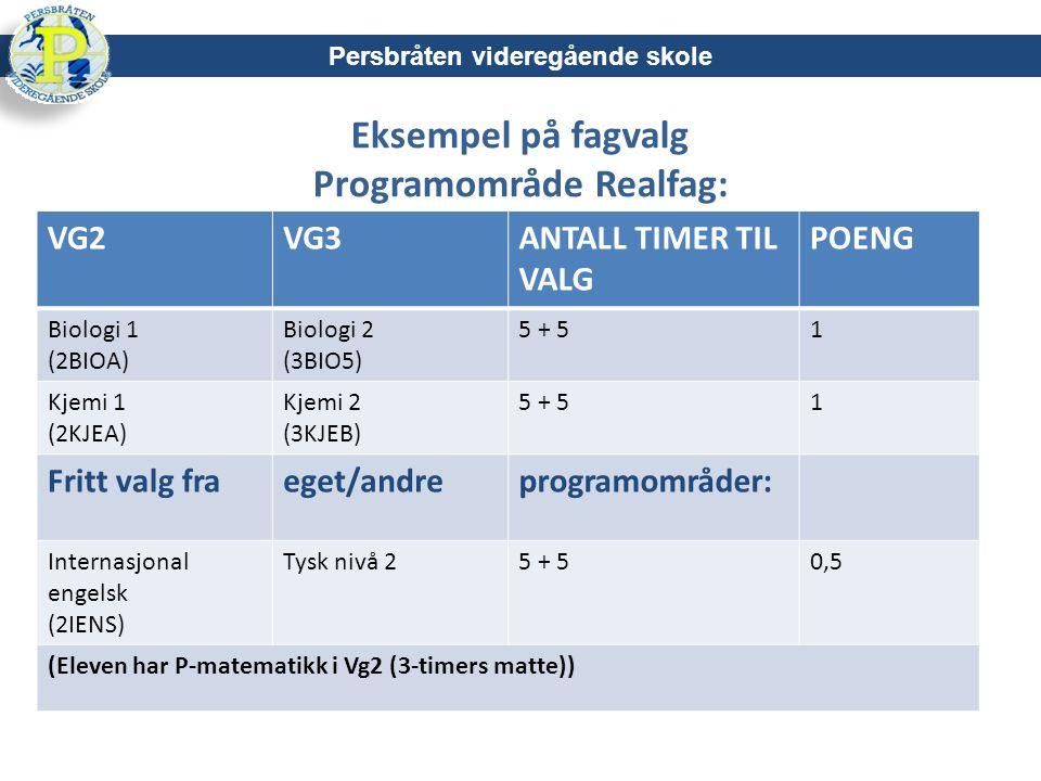 Eksempel på fagvalg Programområde Realfag: Persbråten videregående skole VG2VG3ANTALL TIMER TIL VALG POENG Biologi 1 (2BIOA) Biologi 2 (3BIO5) 5 + 51 Kjemi 1 (2KJEA) Kjemi 2 (3KJEB) 5 + 51 Fritt valg fraeget/andreprogramområder: Internasjonal engelsk (2IENS) Tysk nivå 25 + 50,5 (Eleven har P-matematikk i Vg2 (3-timers matte))