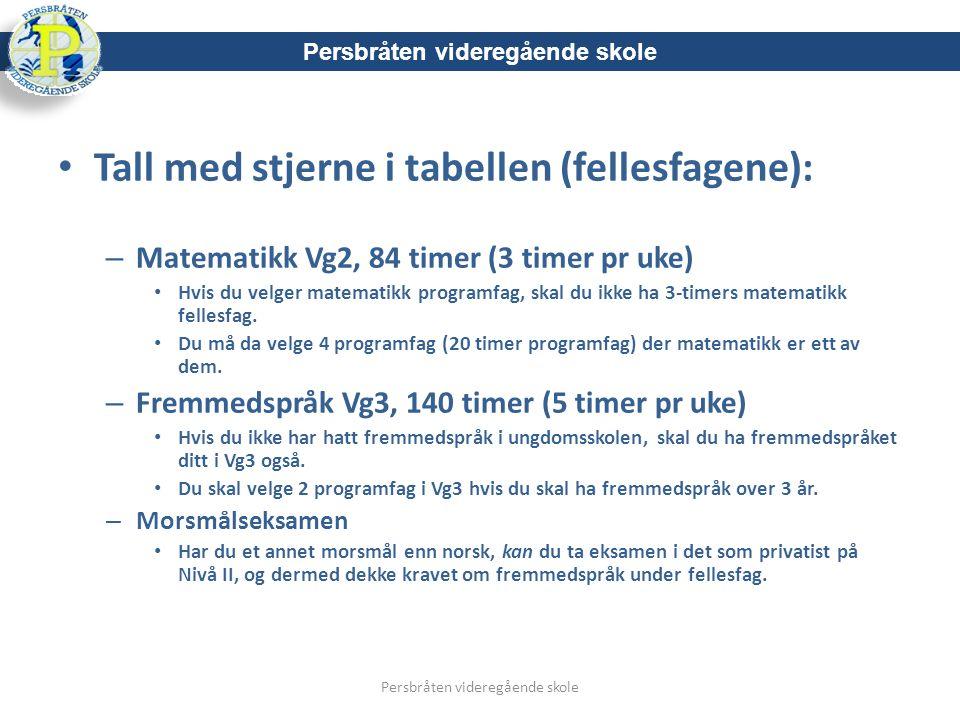 Eksempel på fagvalg Programområde Realfag: Persbråten videregående skole VG2VG3ANTALL TIMER TIL VALG POENG Informasjonsteknol ogi 1 (2INFA) Informasjonsteknol ogi 2 (2INFB) 5 + 51 Matematikk R1 (2MAR1) Matematikk R2 (2MR2) 5 + 51,5 Fysikk 1 (2FYSA) Fysikk 2 (2FYSB) 5 + 51,5 Fritt valg fraeget/andreprogramområder: Internasjonal engelsk 5
