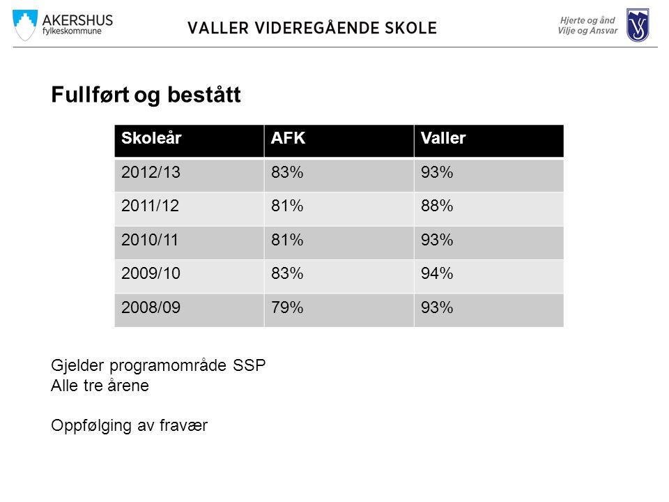 Fullført og bestått Gjelder programområde SSP Alle tre årene Oppfølging av fravær SkoleårAFKValler 2012/1383%93% 2011/1281%88% 2010/1181%93% 2009/1083%94% 2008/0979%93%