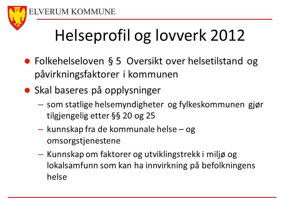 Kommunens analyse FHI data Lokale data Systematisk folkehelsearbeid i Elverum kommune Oversiktsdokument og Folkehelseplan