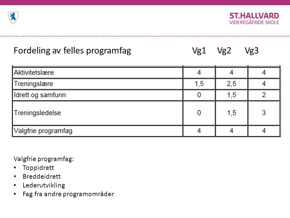 Fordeling av felles programfag Vg1 Vg2 Vg3 Valgfrie programfag: Toppidrett Breddeidrett Lederutvikling Fag fra andre programområder