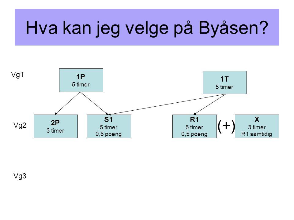 Hva kan jeg velge på Byåsen? Vg1 Vg2 Vg3 1P 5 timer 1T 5 timer 2P 3 timer S1 5 timer 0,5 poeng X 3 timer R1 samtidig R1 5 timer 0,5 poeng (+)