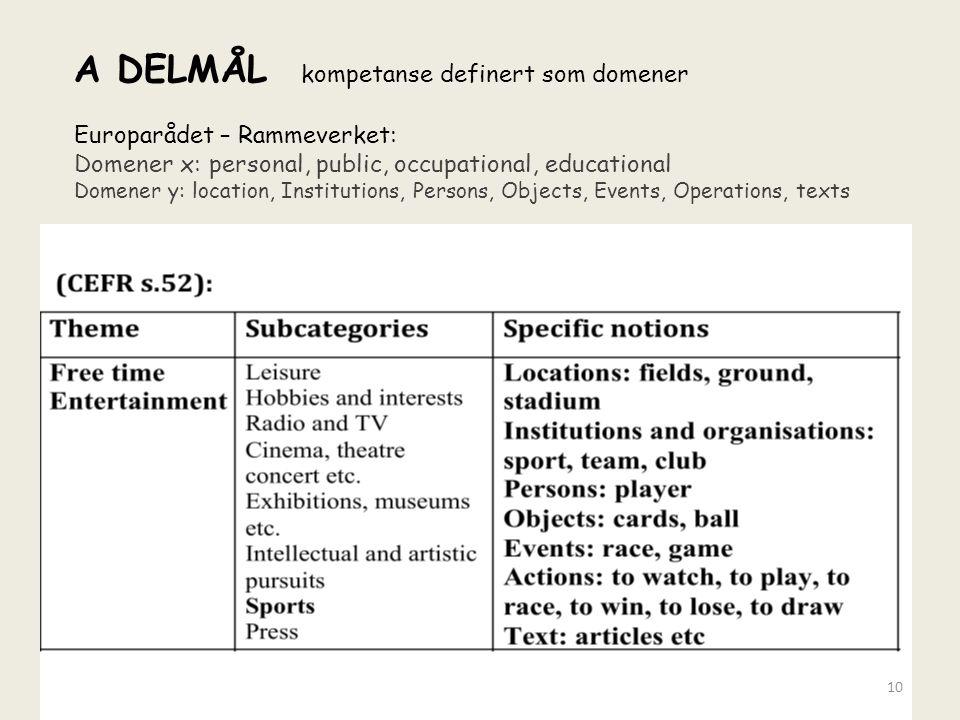 A DELMÅL kompetanse definert som domener Europarådet – Rammeverket: Domener x: personal, public, occupational, educational Domener y: location, Instit
