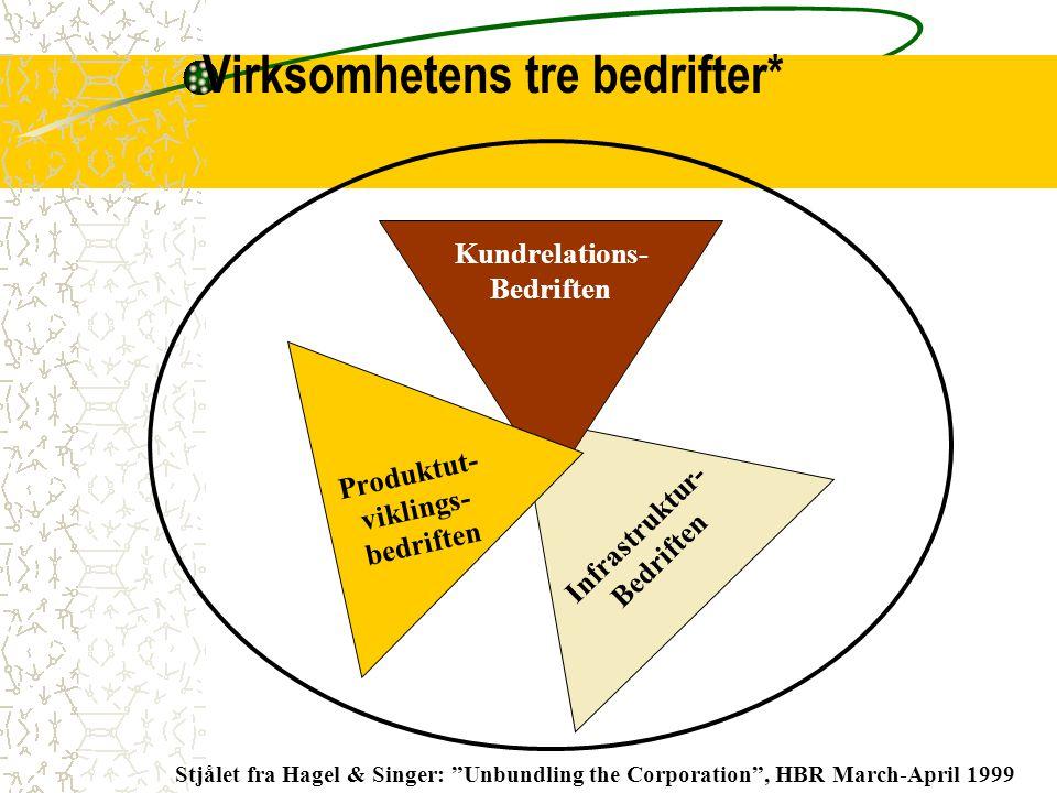 """Virksomhetens tre bedrifter* Infrastruktur- Bedriften Kundrelations- Bedriften Produktut- viklings- bedriften Stjålet fra Hagel & Singer: """"Unbundling"""