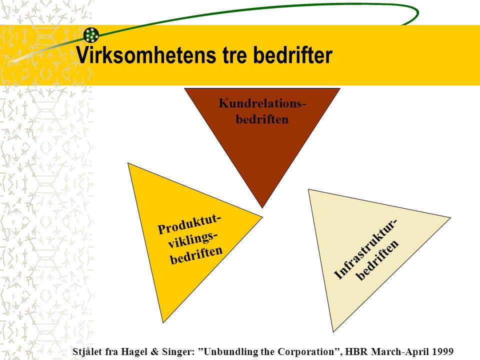 """Infrastruktur- bedriften Kundrelations- bedriften Virksomhetens tre bedrifter Stjålet fra Hagel & Singer: """"Unbundling the Corporation"""", HBR March-Apri"""