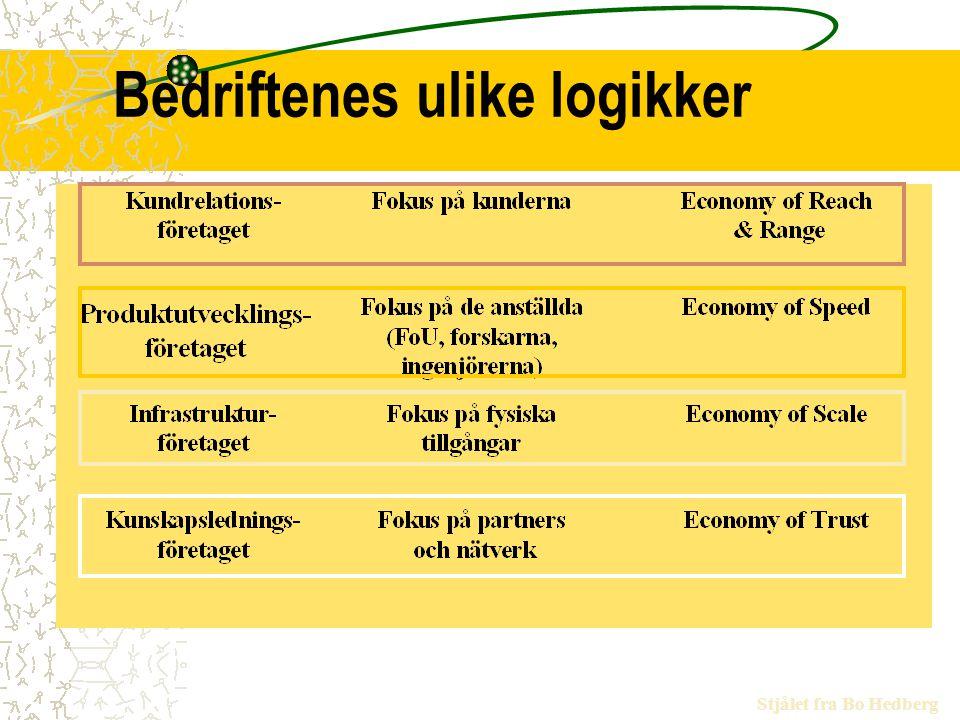 Bedriftenes ulike logikker Stjålet fra Bo Hedberg
